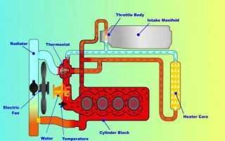 Система охлаждения ваз 2114 8 клапанов